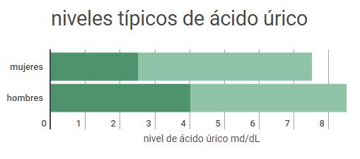 niveles típicos de ácido úrico