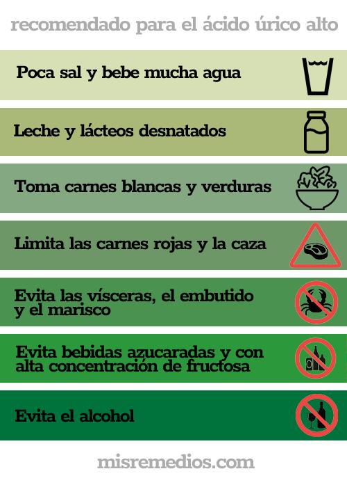 recomendaciones para el ácido úrico alto